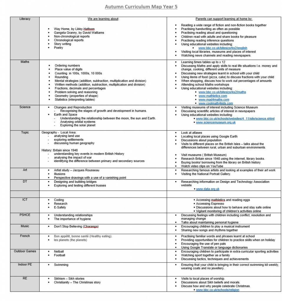 year5 autumn curriculum map 2017