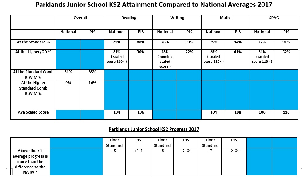 KS2 Attainment 2017
