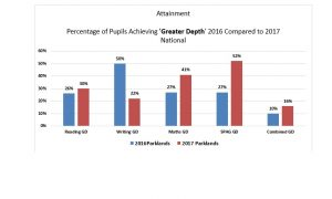 KS2 Attainment - Greater Depth 16 vs 17